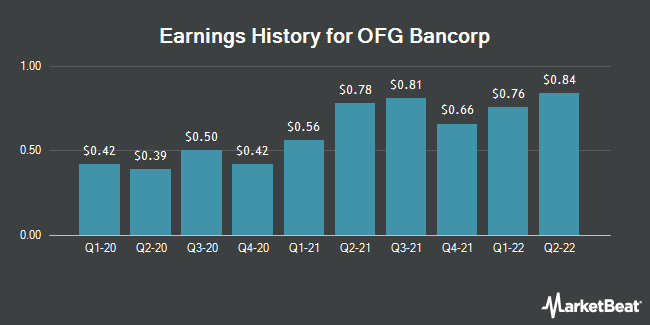 Earnings History for OFG Bancorp (NYSE:OFG)