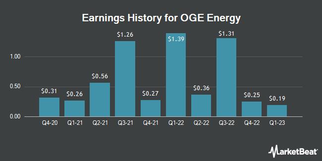 Earnings History for OGE Energy (NYSE:OGE)