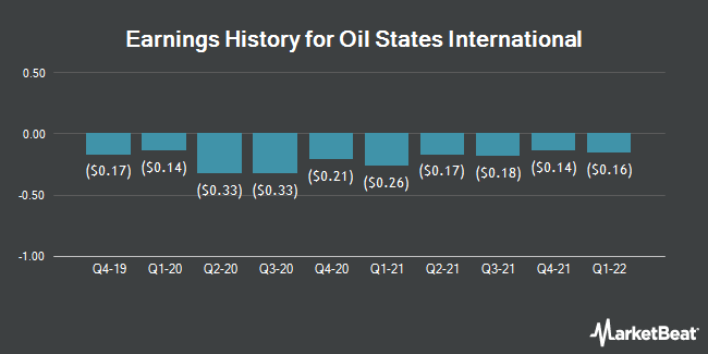 Earnings History for Oil States International (NYSE:OIS)