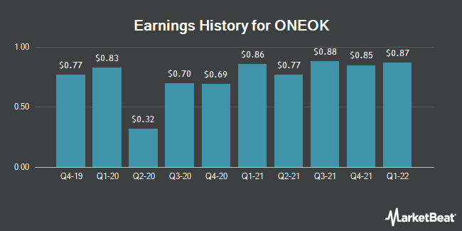 Earnings History for ONEOK (NYSE:OKE)