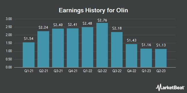 Earnings History for Olin (NYSE:OLN)