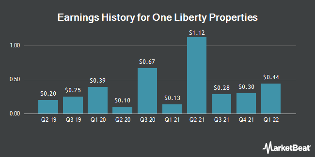 Earnings History for One Liberty Properties (NYSE:OLP)