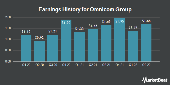 Earnings History for Omnicom Group (NYSE:OMC)