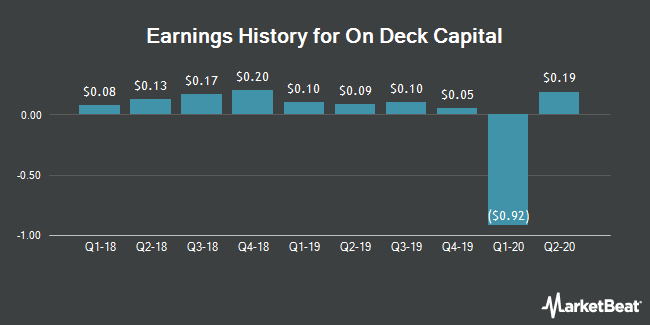 Earnings History for On Deck Capital (NYSE:ONDK)