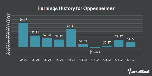 Earnings History for Oppenheimer (NYSE:OPY)