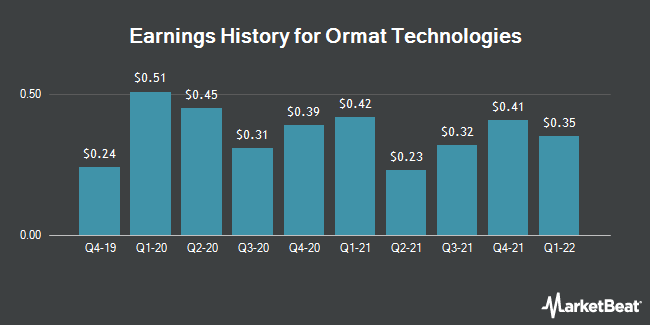 Earnings History for Ormat Technologies (NYSE:ORA)