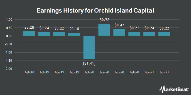Earnings History for Orchid Island Capital (NYSE:ORC)