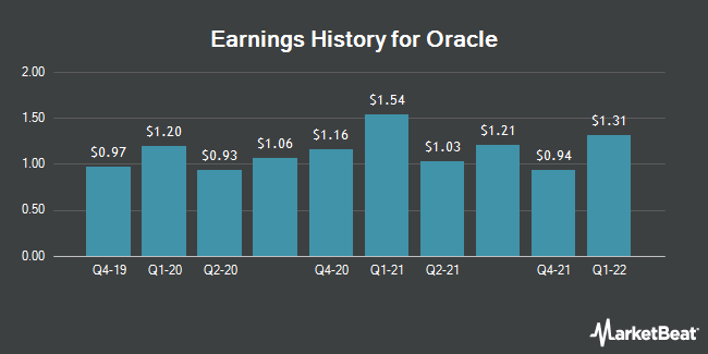 Earnings History for Oracle (NYSE:ORCL)