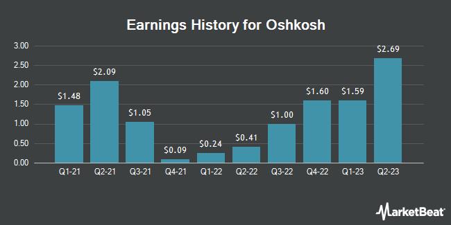 Earnings History for Oshkosh (NYSE:OSK)