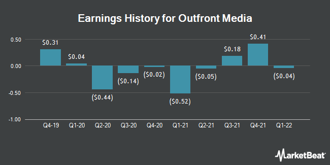 Earnings History for Outfront Media (NYSE:OUT)