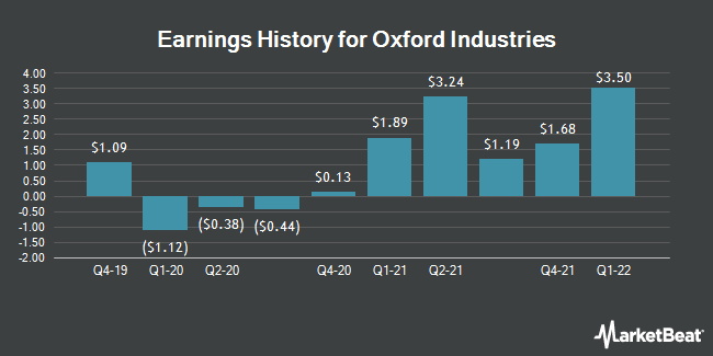 Earnings History for Oxford Industries (NYSE:OXM)