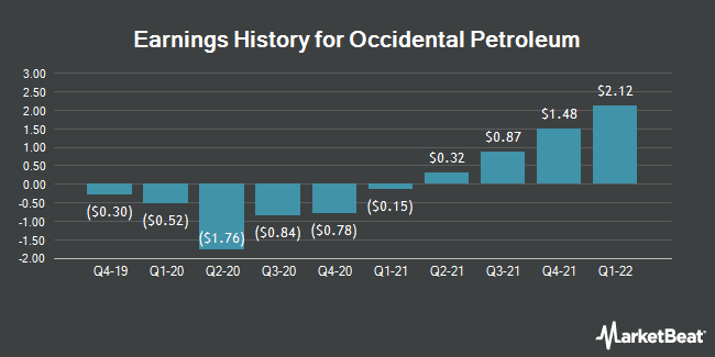 Earnings History for Occidental Petroleum (NYSE:OXY)