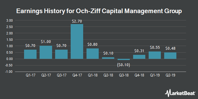 Earnings History for Och-Ziff Capital Management Group (NYSE:OZM)