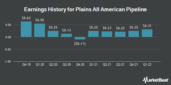 Earnings History for Plains All American Pipeline (NYSE:PAA)