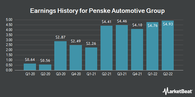 Earnings History for Penske Automotive Group (NYSE:PAG)