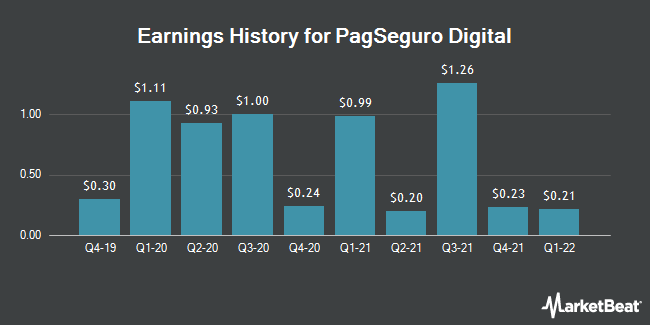 Earnings History for PagSeguro Digital (NYSE:PAGS)