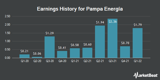 Earnings History for Pampa Energia (NYSE:PAM)