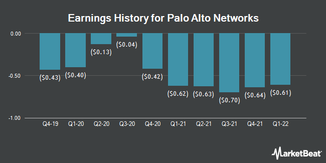 Earnings History for Palo Alto Networks (NYSE:PANW)