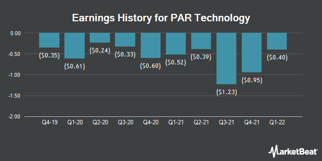 Earnings History for PAR Technology (NYSE:PAR)