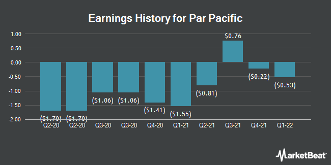 Earnings History for Par Pacific (NYSE:PARR)