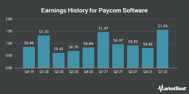 Earnings History for Paycom Software (NYSE:PAYC)