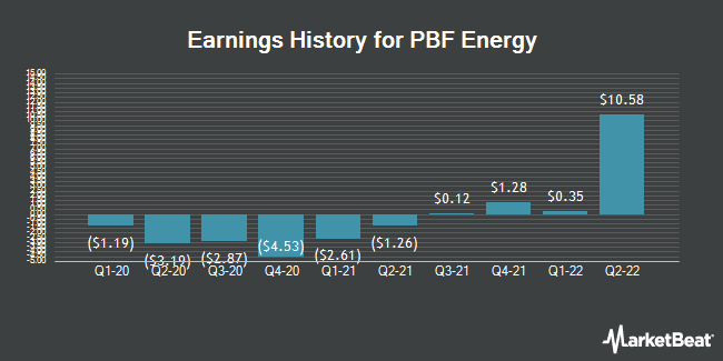 Earnings History for PBF Energy (NYSE:PBF)