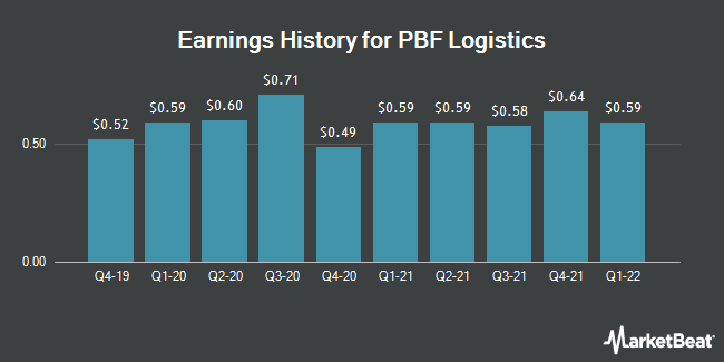 Earnings History for PBF Logistics (NYSE:PBFX)