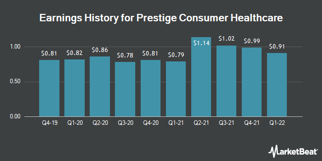 Earnings History for Prestige Consumer Healthcare (NYSE:PBH)