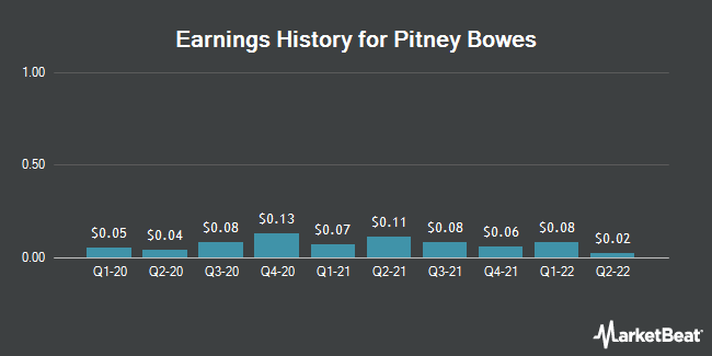 Earnings History for Pitney Bowes (NYSE:PBI)