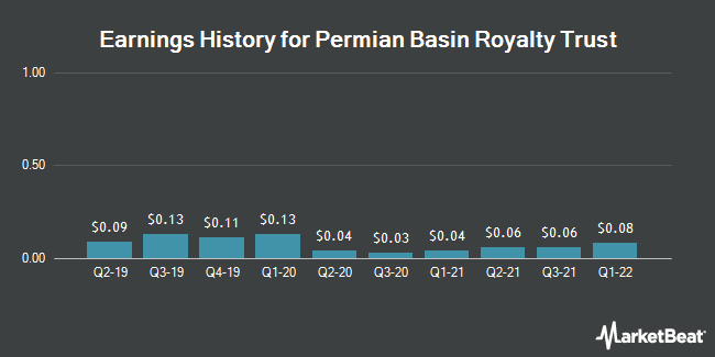 Earnings History for Permian Basin Royalty Trust (NYSE:PBT)