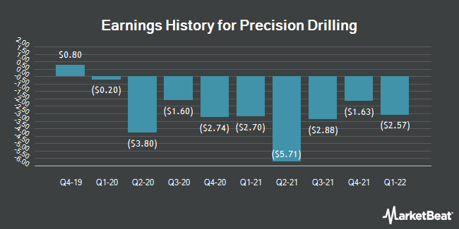 Earnings History for Precision Drilling (NYSE:PDS)