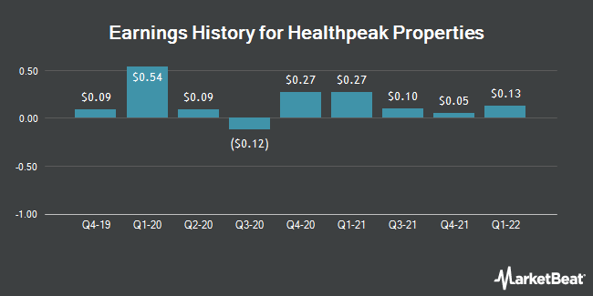 Earnings History for Healthpeak Properties (NYSE:PEAK)