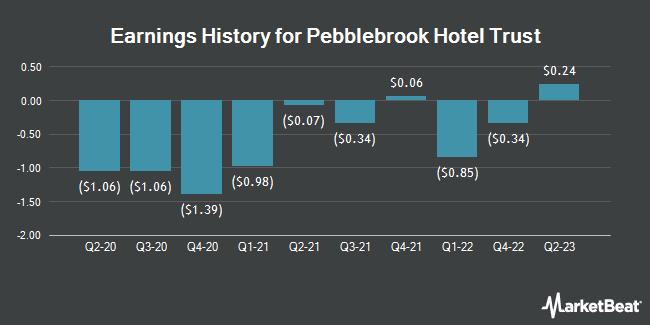 Earnings History for Pebblebrook Hotel Trust (NYSE:PEB)