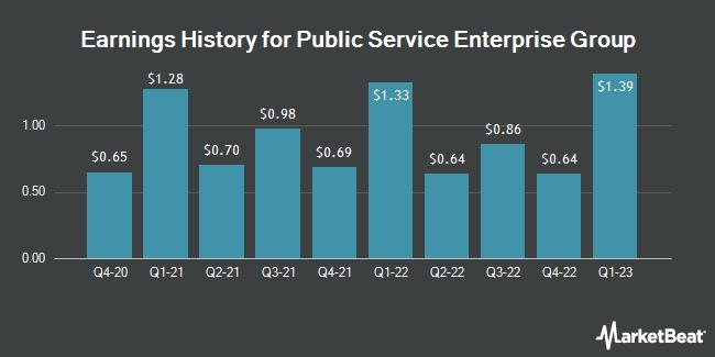 Earnings History for Public Service Enterprise Group (NYSE:PEG)