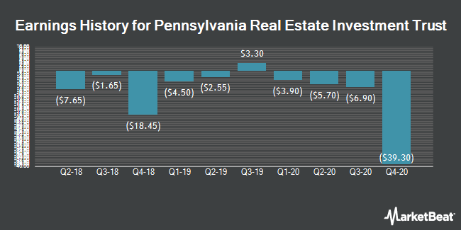 Earnings History for Pennsylvania R.E.I.T. (NYSE:PEI)
