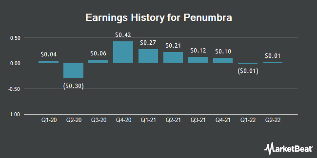 Earnings History for Penumbra (NYSE:PEN)