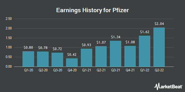 Earnings History for Pfizer (NYSE:PFE)