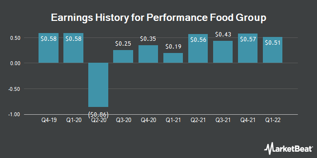 Earnings History for Performance Food Group (NYSE:PFGC)