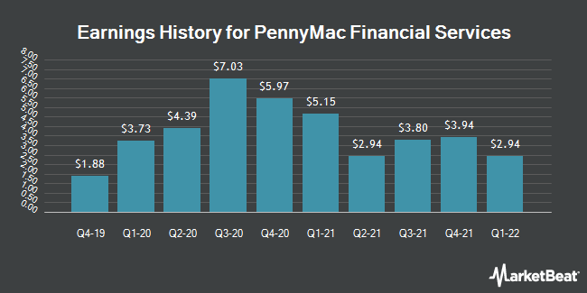 Earnings History for PennyMac Financial Services (NYSE:PFSI)