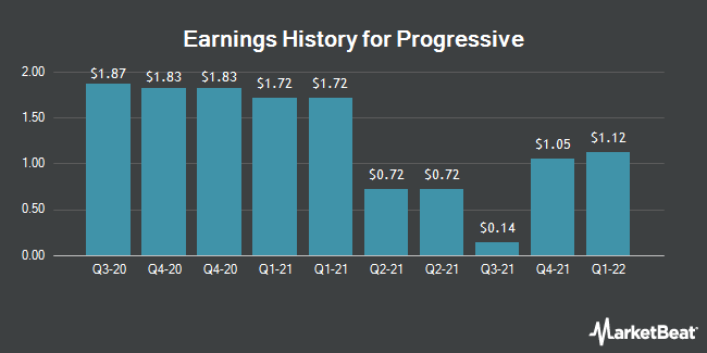 Earnings History for Progressive (NYSE:PGR)