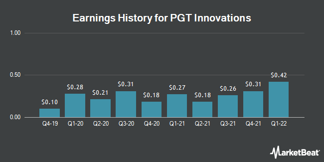 Earnings History for PGT Innovations (NYSE:PGTI)