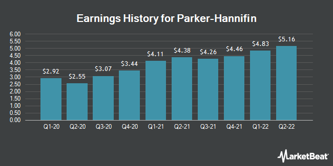 Earnings History for Parker-Hannifin (NYSE:PH)