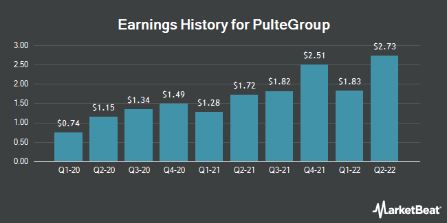 Earnings History for PulteGroup (NYSE:PHM)