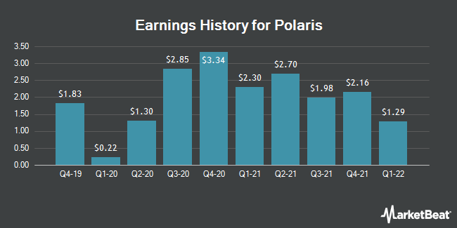 Earnings History for Polaris (NYSE:PII)
