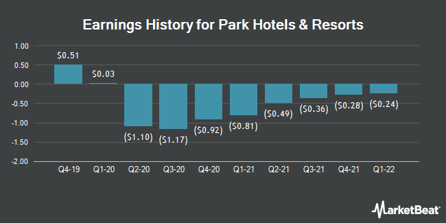 Earnings History for Park Hotels & Resorts (NYSE:PK)