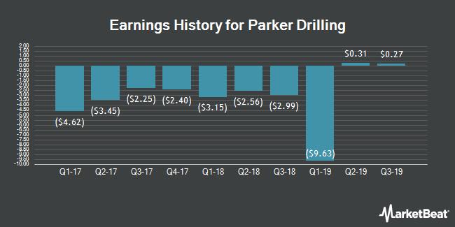 Earnings History for Parker Drilling (NYSE:PKD)