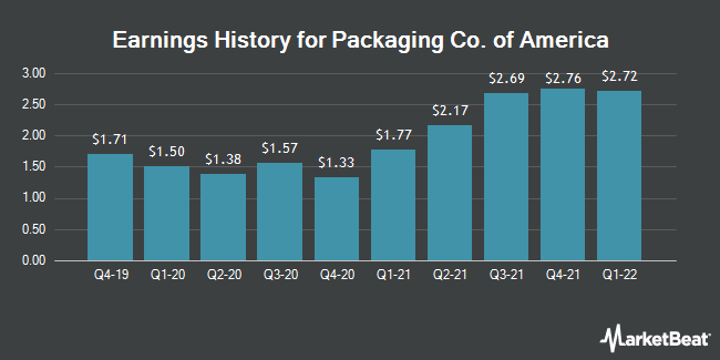Earnings History for Packaging Corp Of America (NYSE:PKG)