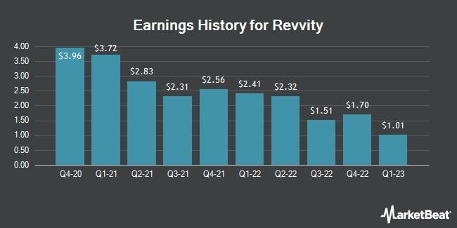 Earnings History for PerkinElmer (NYSE:PKI)