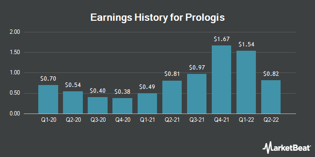Earnings History for Prologis (NYSE:PLD)