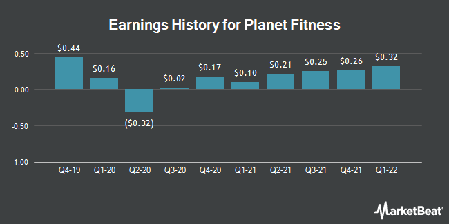 Earnings History for Planet Fitness (NYSE:PLNT)